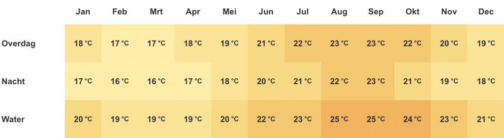 Temperatuur Madeira